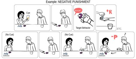negativepunishment1